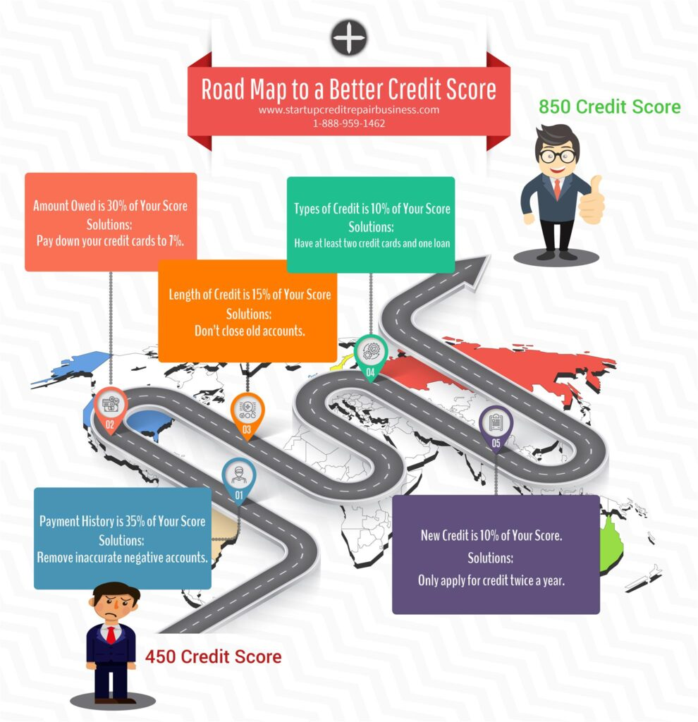 Road Map to a Higher Credit Score